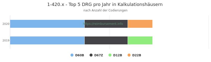 1-420.x Verteilung und Anzahl der zuordnungsrelevanten Fallpauschalen (DRG) zur Prozedur (OPS Codes) pro Jahr, in Fällen der Kalkulationskrankenhäuser.