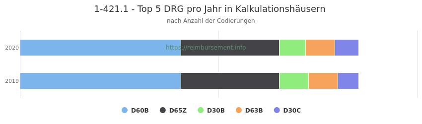 1-421.1 Verteilung und Anzahl der zuordnungsrelevanten Fallpauschalen (DRG) zur Prozedur (OPS Codes) pro Jahr, in Fällen der Kalkulationskrankenhäuser.