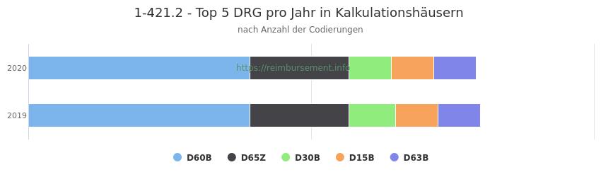 1-421.2 Verteilung und Anzahl der zuordnungsrelevanten Fallpauschalen (DRG) zur Prozedur (OPS Codes) pro Jahr, in Fällen der Kalkulationskrankenhäuser.