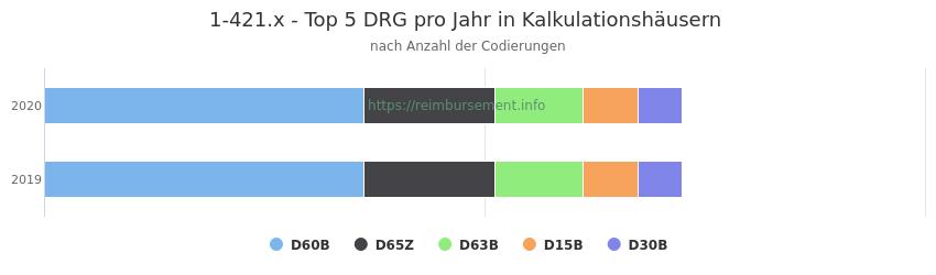 1-421.x Verteilung und Anzahl der zuordnungsrelevanten Fallpauschalen (DRG) zur Prozedur (OPS Codes) pro Jahr, in Fällen der Kalkulationskrankenhäuser.