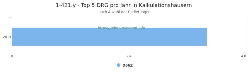 1-421.y Verteilung und Anzahl der zuordnungsrelevanten Fallpauschalen (DRG) zur Prozedur (OPS Codes) pro Jahr, in Fällen der Kalkulationskrankenhäuser.