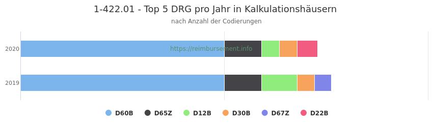 1-422.01 Verteilung und Anzahl der zuordnungsrelevanten Fallpauschalen (DRG) zur Prozedur (OPS Codes) pro Jahr, in Fällen der Kalkulationskrankenhäuser.