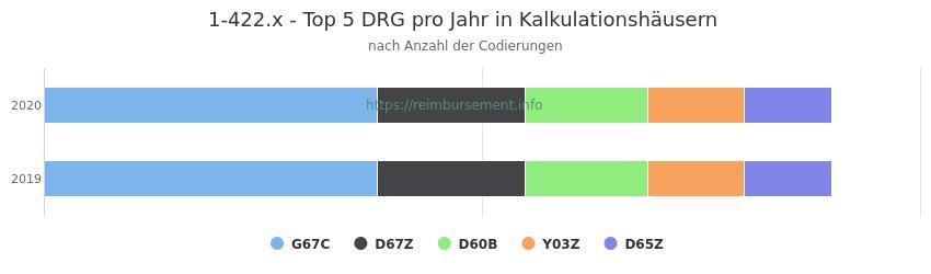 1-422.x Verteilung und Anzahl der zuordnungsrelevanten Fallpauschalen (DRG) zur Prozedur (OPS Codes) pro Jahr, in Fällen der Kalkulationskrankenhäuser.