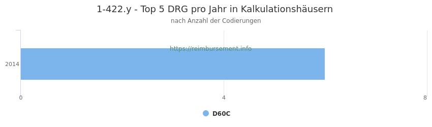 1-422.y Verteilung und Anzahl der zuordnungsrelevanten Fallpauschalen (DRG) zur Prozedur (OPS Codes) pro Jahr, in Fällen der Kalkulationskrankenhäuser.