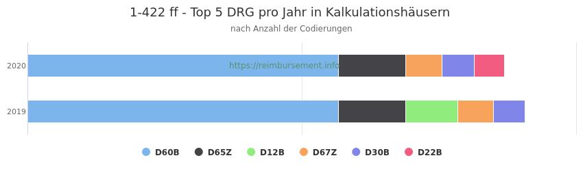 1-422 Verteilung und Anzahl der zuordnungsrelevanten Fallpauschalen (DRG) zur Prozedur (OPS Codes) pro Jahr, in Fällen der Kalkulationskrankenhäuser.