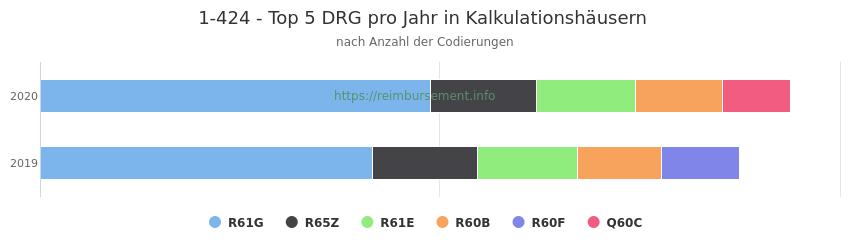 1-424 Verteilung und Anzahl der zuordnungsrelevanten Fallpauschalen (DRG) zur Prozedur (OPS Codes) pro Jahr, in Fällen der Kalkulationskrankenhäuser.