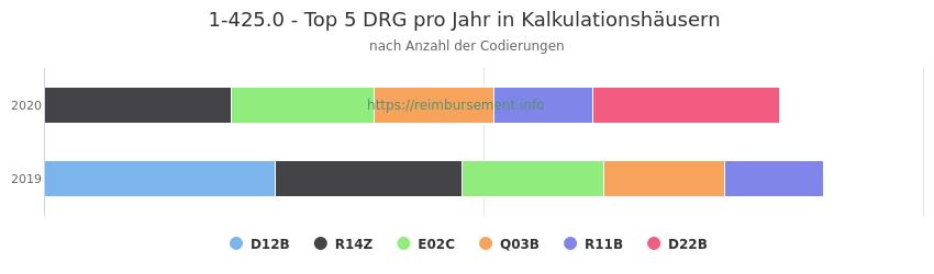 1-425.0 Verteilung und Anzahl der zuordnungsrelevanten Fallpauschalen (DRG) zur Prozedur (OPS Codes) pro Jahr, in Fällen der Kalkulationskrankenhäuser.