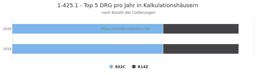 1-425.1 Verteilung und Anzahl der zuordnungsrelevanten Fallpauschalen (DRG) zur Prozedur (OPS Codes) pro Jahr, in Fällen der Kalkulationskrankenhäuser.