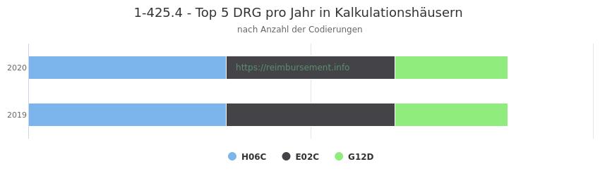 1-425.4 Verteilung und Anzahl der zuordnungsrelevanten Fallpauschalen (DRG) zur Prozedur (OPS Codes) pro Jahr, in Fällen der Kalkulationskrankenhäuser.