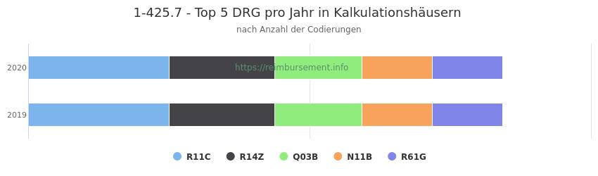 1-425.7 Verteilung und Anzahl der zuordnungsrelevanten Fallpauschalen (DRG) zur Prozedur (OPS Codes) pro Jahr, in Fällen der Kalkulationskrankenhäuser.
