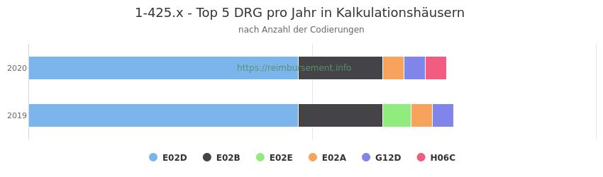 1-425.x Verteilung und Anzahl der zuordnungsrelevanten Fallpauschalen (DRG) zur Prozedur (OPS Codes) pro Jahr, in Fällen der Kalkulationskrankenhäuser.