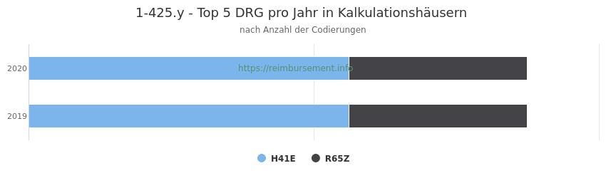 1-425.y Verteilung und Anzahl der zuordnungsrelevanten Fallpauschalen (DRG) zur Prozedur (OPS Codes) pro Jahr, in Fällen der Kalkulationskrankenhäuser.