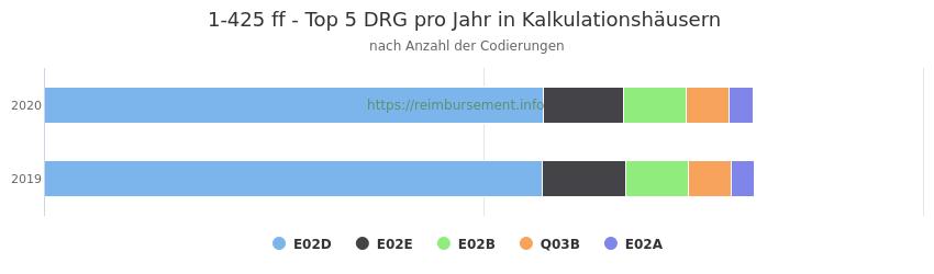 1-425 Verteilung und Anzahl der zuordnungsrelevanten Fallpauschalen (DRG) zur Prozedur (OPS Codes) pro Jahr, in Fällen der Kalkulationskrankenhäuser.