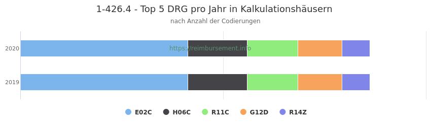 1-426.4 Verteilung und Anzahl der zuordnungsrelevanten Fallpauschalen (DRG) zur Prozedur (OPS Codes) pro Jahr, in Fällen der Kalkulationskrankenhäuser.