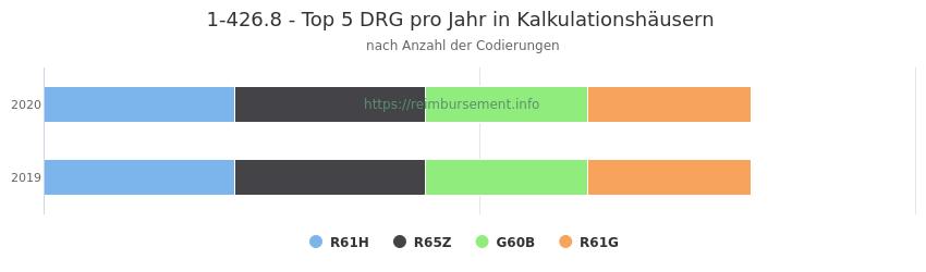 1-426.8 Verteilung und Anzahl der zuordnungsrelevanten Fallpauschalen (DRG) zur Prozedur (OPS Codes) pro Jahr, in Fällen der Kalkulationskrankenhäuser.
