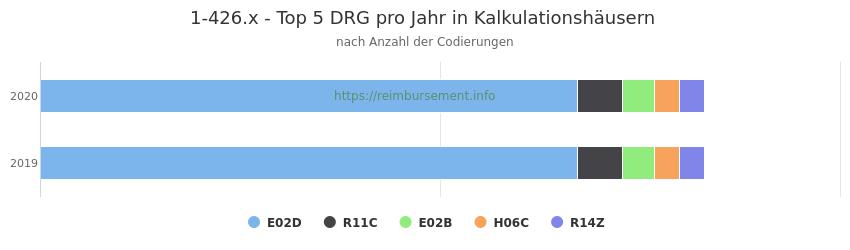 1-426.x Verteilung und Anzahl der zuordnungsrelevanten Fallpauschalen (DRG) zur Prozedur (OPS Codes) pro Jahr, in Fällen der Kalkulationskrankenhäuser.