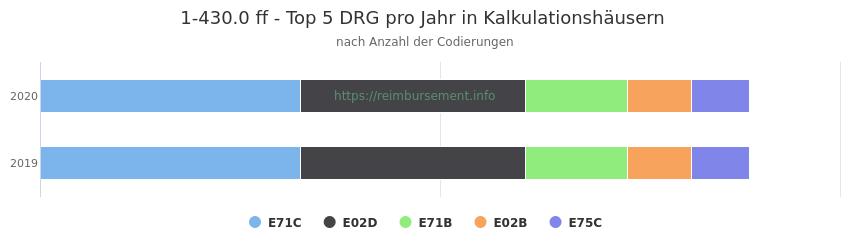 1-430.0 Verteilung und Anzahl der zuordnungsrelevanten Fallpauschalen (DRG) zur Prozedur (OPS Codes) pro Jahr, in Fällen der Kalkulationskrankenhäuser.