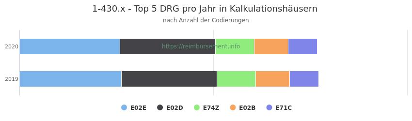 1-430.x Verteilung und Anzahl der zuordnungsrelevanten Fallpauschalen (DRG) zur Prozedur (OPS Codes) pro Jahr, in Fällen der Kalkulationskrankenhäuser.