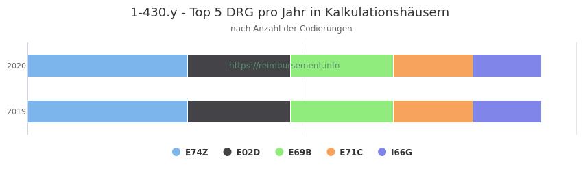 1-430.y Verteilung und Anzahl der zuordnungsrelevanten Fallpauschalen (DRG) zur Prozedur (OPS Codes) pro Jahr, in Fällen der Kalkulationskrankenhäuser.