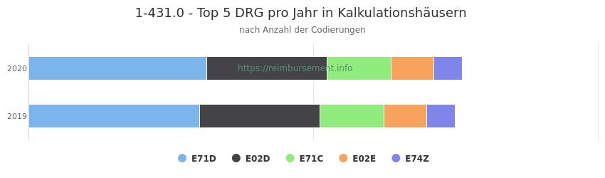 1-431.0 Verteilung und Anzahl der zuordnungsrelevanten Fallpauschalen (DRG) zur Prozedur (OPS Codes) pro Jahr, in Fällen der Kalkulationskrankenhäuser.