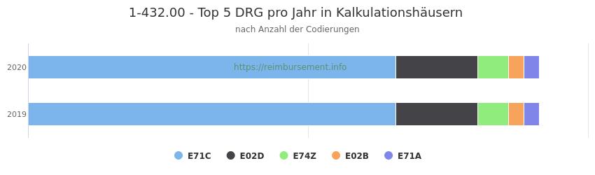 1-432.00 Verteilung und Anzahl der zuordnungsrelevanten Fallpauschalen (DRG) zur Prozedur (OPS Codes) pro Jahr, in Fällen der Kalkulationskrankenhäuser.