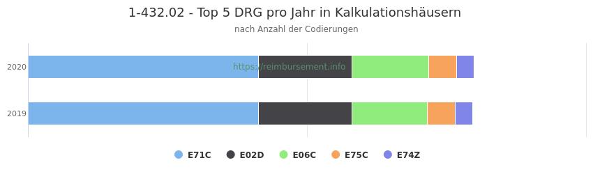 1-432.02 Verteilung und Anzahl der zuordnungsrelevanten Fallpauschalen (DRG) zur Prozedur (OPS Codes) pro Jahr, in Fällen der Kalkulationskrankenhäuser.