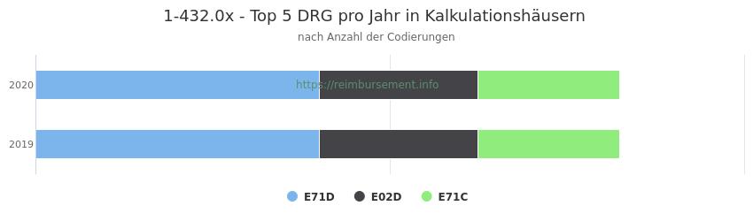 1-432.0x Verteilung und Anzahl der zuordnungsrelevanten Fallpauschalen (DRG) zur Prozedur (OPS Codes) pro Jahr, in Fällen der Kalkulationskrankenhäuser.