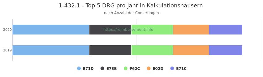 1-432.1 Verteilung und Anzahl der zuordnungsrelevanten Fallpauschalen (DRG) zur Prozedur (OPS Codes) pro Jahr, in Fällen der Kalkulationskrankenhäuser.