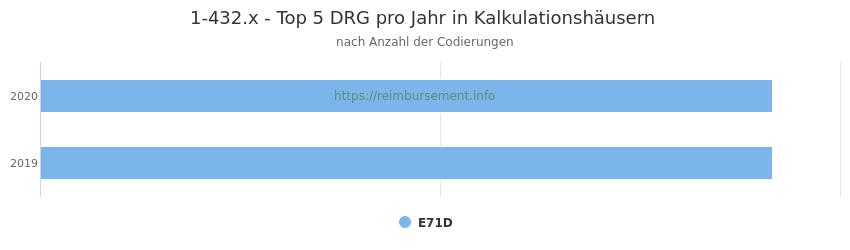 1-432.x Verteilung und Anzahl der zuordnungsrelevanten Fallpauschalen (DRG) zur Prozedur (OPS Codes) pro Jahr, in Fällen der Kalkulationskrankenhäuser.