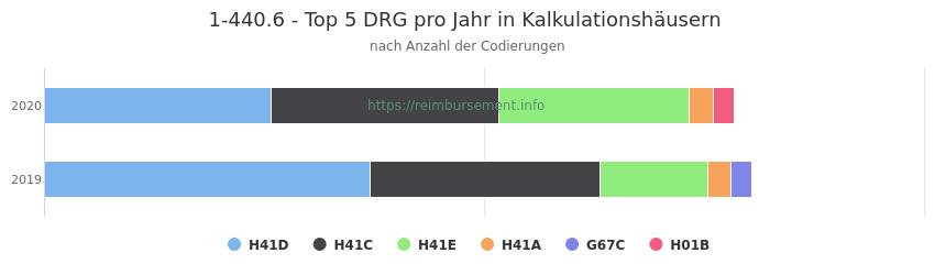 1-440.6 Verteilung und Anzahl der zuordnungsrelevanten Fallpauschalen (DRG) zur Prozedur (OPS Codes) pro Jahr, in Fällen der Kalkulationskrankenhäuser.