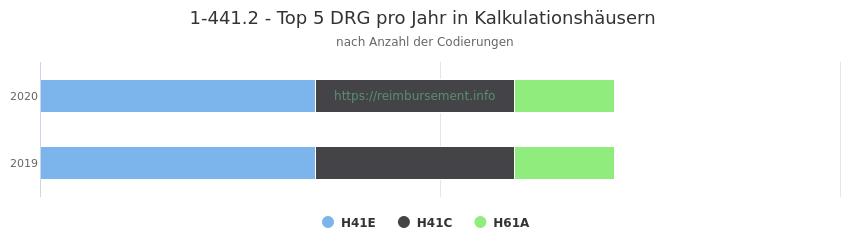 1-441.2 Verteilung und Anzahl der zuordnungsrelevanten Fallpauschalen (DRG) zur Prozedur (OPS Codes) pro Jahr, in Fällen der Kalkulationskrankenhäuser.