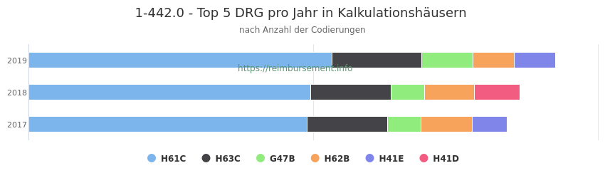 1-442.0 Verteilung und Anzahl der zuordnungsrelevanten Fallpauschalen (DRG) zur Prozedur (OPS Codes) pro Jahr, in Fällen der Kalkulationskrankenhäuser.