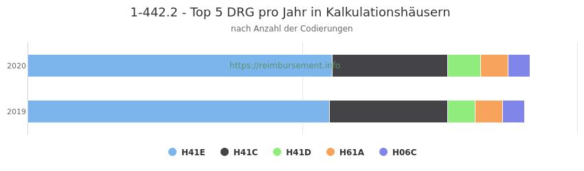 1-442.2 Verteilung und Anzahl der zuordnungsrelevanten Fallpauschalen (DRG) zur Prozedur (OPS Codes) pro Jahr, in Fällen der Kalkulationskrankenhäuser.