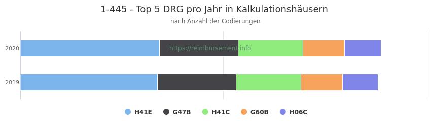 1-445 Verteilung und Anzahl der zuordnungsrelevanten Fallpauschalen (DRG) zur Prozedur (OPS Codes) pro Jahr, in Fällen der Kalkulationskrankenhäuser.