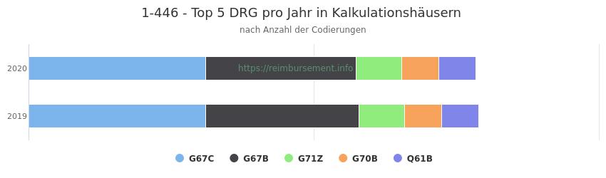 1-446 Verteilung und Anzahl der zuordnungsrelevanten Fallpauschalen (DRG) zur Prozedur (OPS Codes) pro Jahr, in Fällen der Kalkulationskrankenhäuser.