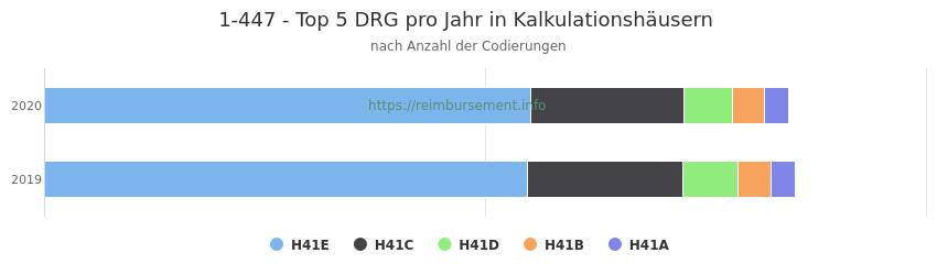 1-447 Verteilung und Anzahl der zuordnungsrelevanten Fallpauschalen (DRG) zur Prozedur (OPS Codes) pro Jahr, in Fällen der Kalkulationskrankenhäuser.