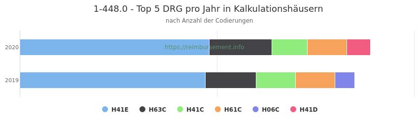 1-448.0 Verteilung und Anzahl der zuordnungsrelevanten Fallpauschalen (DRG) zur Prozedur (OPS Codes) pro Jahr, in Fällen der Kalkulationskrankenhäuser.