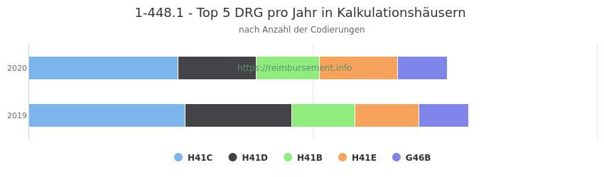 1-448.1 Verteilung und Anzahl der zuordnungsrelevanten Fallpauschalen (DRG) zur Prozedur (OPS Codes) pro Jahr, in Fällen der Kalkulationskrankenhäuser.