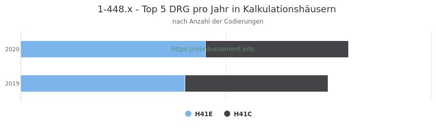 1-448.x Verteilung und Anzahl der zuordnungsrelevanten Fallpauschalen (DRG) zur Prozedur (OPS Codes) pro Jahr, in Fällen der Kalkulationskrankenhäuser.