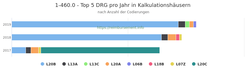1-460.0 Verteilung und Anzahl der zuordnungsrelevanten Fallpauschalen (DRG) zur Prozedur (OPS Codes) pro Jahr, in Fällen der Kalkulationskrankenhäuser.