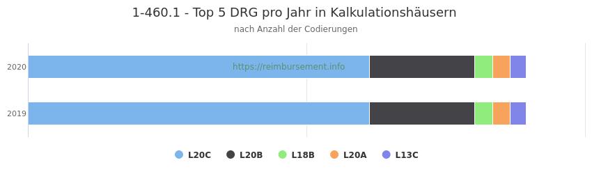 1-460.1 Verteilung und Anzahl der zuordnungsrelevanten Fallpauschalen (DRG) zur Prozedur (OPS Codes) pro Jahr, in Fällen der Kalkulationskrankenhäuser.