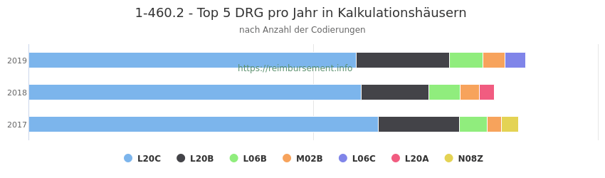 1-460.2 Verteilung und Anzahl der zuordnungsrelevanten Fallpauschalen (DRG) zur Prozedur (OPS Codes) pro Jahr, in Fällen der Kalkulationskrankenhäuser.
