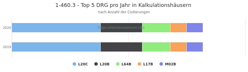 1-460.3 Verteilung und Anzahl der zuordnungsrelevanten Fallpauschalen (DRG) zur Prozedur (OPS Codes) pro Jahr, in Fällen der Kalkulationskrankenhäuser.