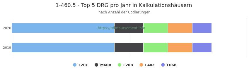 1-460.5 Verteilung und Anzahl der zuordnungsrelevanten Fallpauschalen (DRG) zur Prozedur (OPS Codes) pro Jahr, in Fällen der Kalkulationskrankenhäuser.