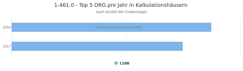 1-461.0 Verteilung und Anzahl der zuordnungsrelevanten Fallpauschalen (DRG) zur Prozedur (OPS Codes) pro Jahr, in Fällen der Kalkulationskrankenhäuser.