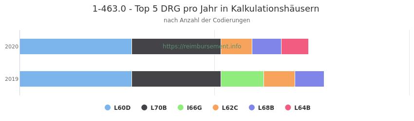 1-463.0 Verteilung und Anzahl der zuordnungsrelevanten Fallpauschalen (DRG) zur Prozedur (OPS Codes) pro Jahr, in Fällen der Kalkulationskrankenhäuser.