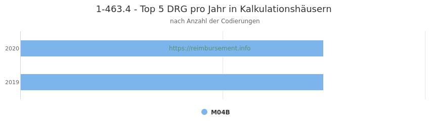 1-463.4 Verteilung und Anzahl der zuordnungsrelevanten Fallpauschalen (DRG) zur Prozedur (OPS Codes) pro Jahr, in Fällen der Kalkulationskrankenhäuser.