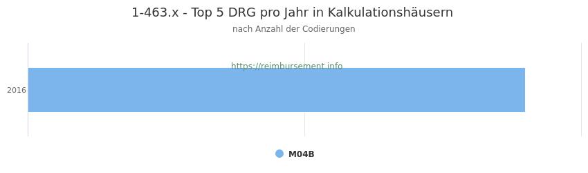 1-463.x Verteilung und Anzahl der zuordnungsrelevanten Fallpauschalen (DRG) zur Prozedur (OPS Codes) pro Jahr, in Fällen der Kalkulationskrankenhäuser.
