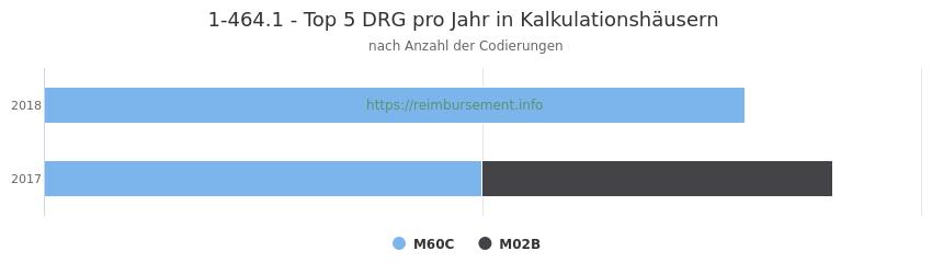 1-464.1 Verteilung und Anzahl der zuordnungsrelevanten Fallpauschalen (DRG) zur Prozedur (OPS Codes) pro Jahr, in Fällen der Kalkulationskrankenhäuser.