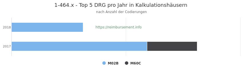 1-464.x Verteilung und Anzahl der zuordnungsrelevanten Fallpauschalen (DRG) zur Prozedur (OPS Codes) pro Jahr, in Fällen der Kalkulationskrankenhäuser.